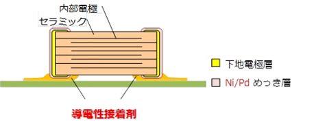 murata x8r capacitor 最高使用温度200 導電性接着剤専用積層セラミックコンデンサの開発 村田製作所