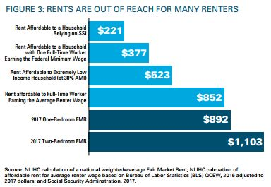 Salary To Live Comfortably by Rent Is Expensive Here S The Hourly Wage You Need To Live