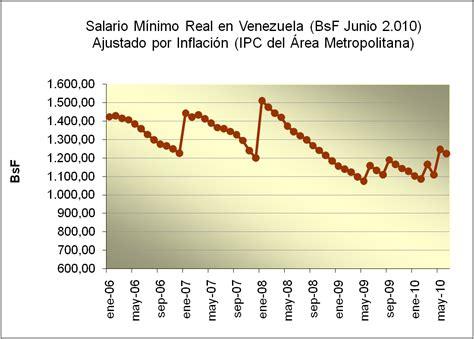 honduras tiene el segundo salario m nimo m s alto de ca diario la salario minimo en ecuador actual guerrilheiro do