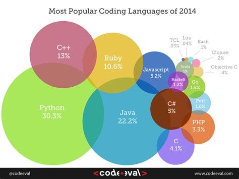 whats popular in 2014 most popular programming languages of 2014 visual ly
