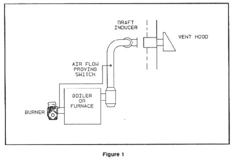 airtemp wiring diagram for highboy furnace coleman furnace