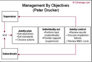 Management By Objectives Template by Management By Objectives Knowledge Center