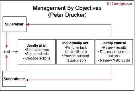 management by objectives knowledge center