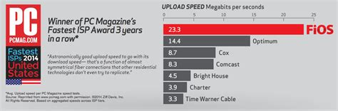 verizon fios vs at t u verse home internet services time warner cable vs verizon fios best cable 2017
