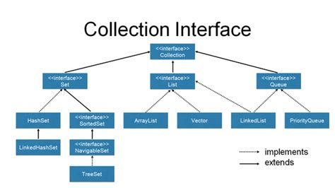 java pattern unclosed group what is the advantage of collection framework in java how