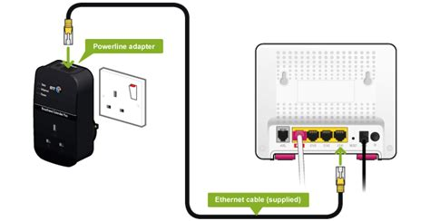 Adaptor Router how to set up powerline adapters help support plusnet