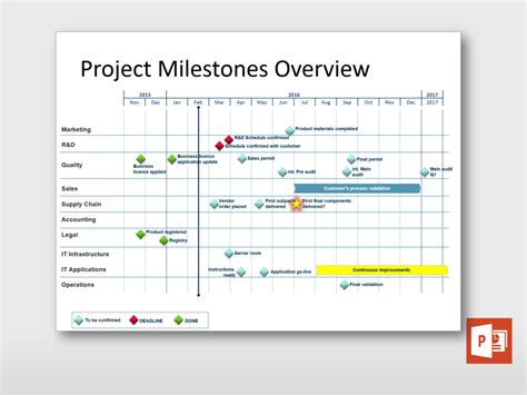project milestones template project milestones overview project templates guru