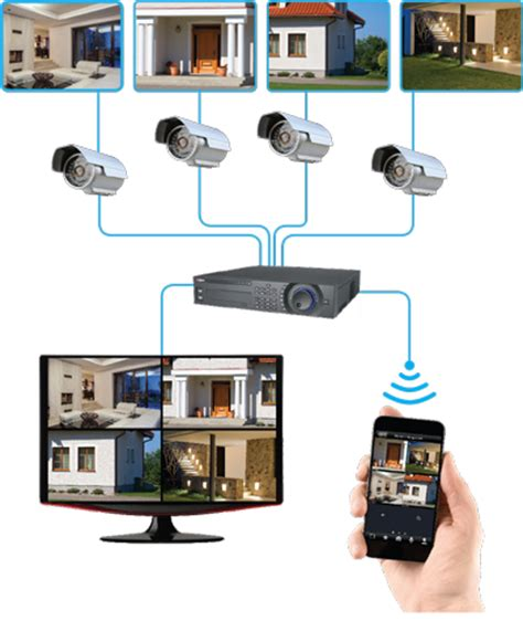 Sistemi Videosorveglianza Casa by Sistemi Di Videosorveglianza Costa Security