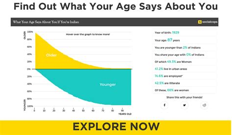 Find Out Your Real Age by Real Numbers How Many Visas Did The U S Issue To Indian