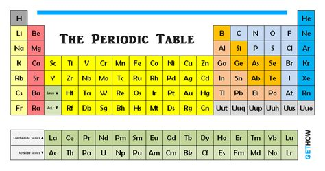 search results for chemical chart search results for periodic table hd image download