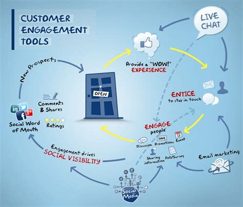 customer experience vs customer engagement a customer engagement tools