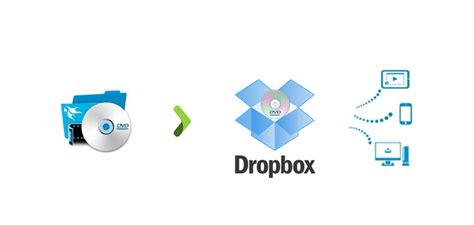 best way to copy dvd best way to copy dvd library to dropbox for