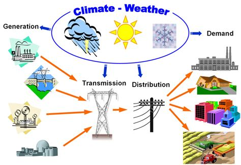 pattern of energy flow in the environment energy systems climate change impacts on the electric