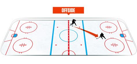 hockey offsides diagram hockey 101 of the sportsnet ca