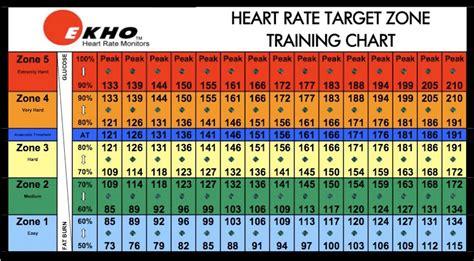 hearts and sharts rate chart