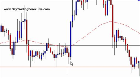 pattern day trader forex stop run reversal setup day trading forex live youtube
