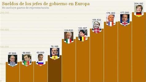 de cunto es el salario del presidente de mxico la valor o crecimiento qu 233 sueldo tienen los presidentes o