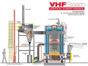 Welding In Wet Conditions - vertical hand fired boiler vhf series hurst boiler