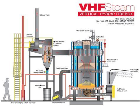 vertical hand fired boiler vhf series hurst boiler