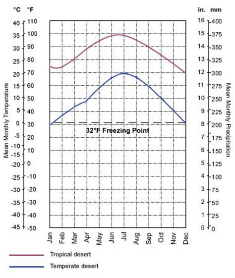weather pattern exles climate diagram desert