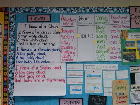 sentence pattern chart glad builing biliteracy in a first grade bilingual classroom