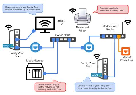 home network guide family zone home networking family zone