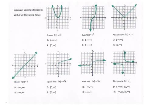 Graphing Basics Worksheet
