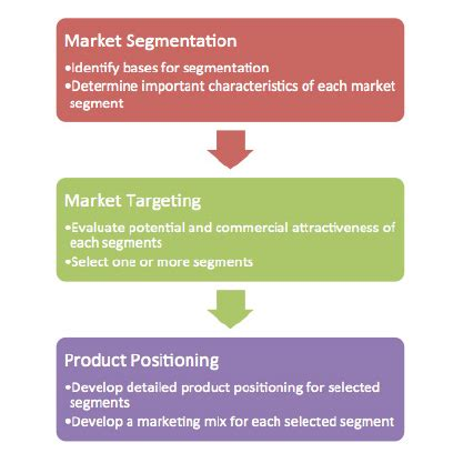 The Segmentation Targeting And Positioning Model Target Market Segment Strategy Template