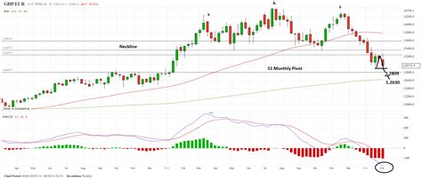 aussie dollar new zealand dollar and eurodollar cypher forecasts for the pound v euro us dollar australian and