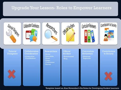 27 best images about 21st century skills on