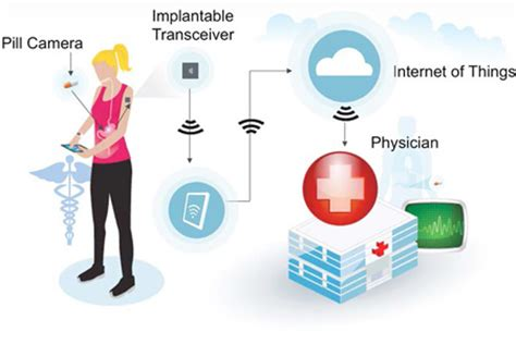 how the internet of things is revolutionizing healthcare