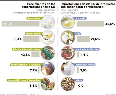 tlc colombia estados unidos y su incidencia en el sector tlc con los ee uu le forum de darloup sur la colombie