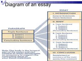 Structure Of Essay by 5 Para Essay Structure