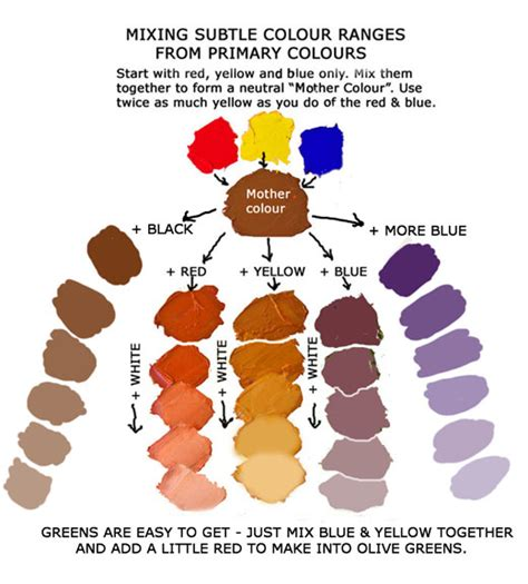 using this colour method of mixing leads you to creating what we call the more subtle