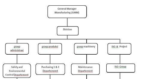 membuat bagan struktur organisasi membuat contoh bagan struktur organisasi perusahaan