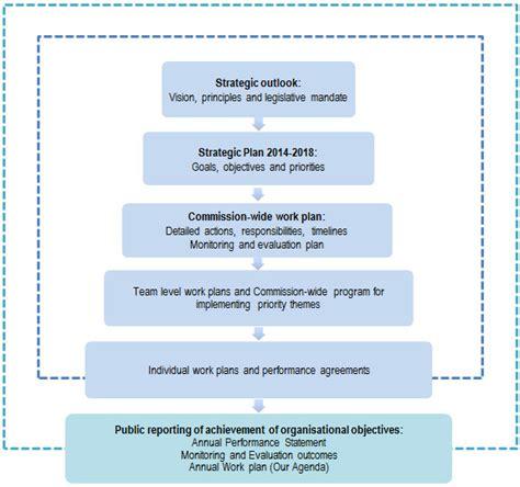strategic plan 2014 2018 australian human rights commission
