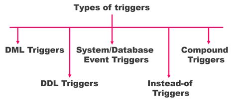 tutorial oracle trigger rebellionrider introduction of triggers in oracle pl sql