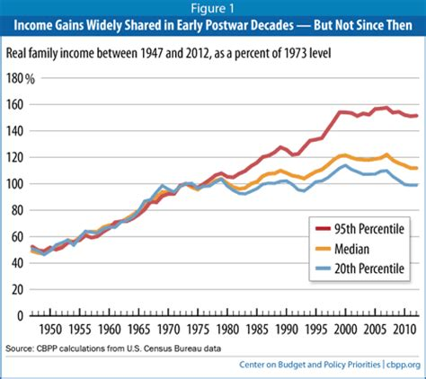 unequal gains american growth and inequality since 1700 the princeton economic history of the western world books 7 charts politicians don t want you to see on election day
