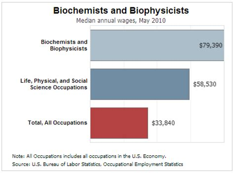 Biochemistry Outlook by Biochemists Science Careers