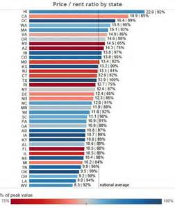 cheapest rent by state house price to rent ratios in major u s markets seeking