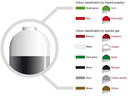 gas color industrial gas cylinder colours boconline uk