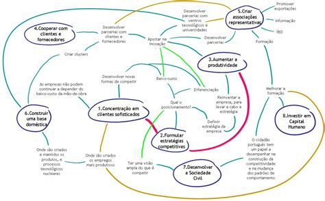 porter mind maps map of the strategy productivity and