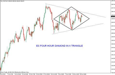 diamond pattern in stock market stock market chart analysis es diamond pattern