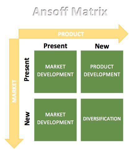 Asnoff Matrix Diagram Microsoft Word Templates