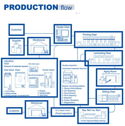 production flowchart production flow chart