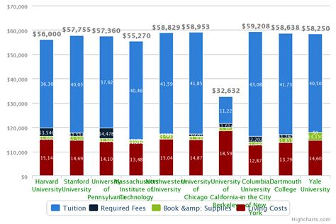 Berkeley Mba Costs by Top 10 Graduate Business Schools Mba Tuition Comparison