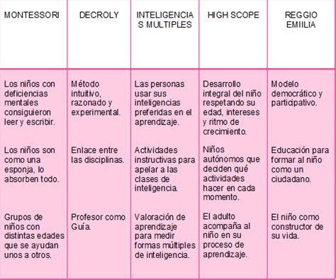 Modelo Curricular Waldorf Modelos Y Tendencias En E I Manual Sobre Modelos Educativos De Educaci 211 N Infantil En El Siglo