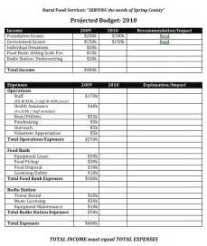 organizational budget template best photos of non profit annual budget template non