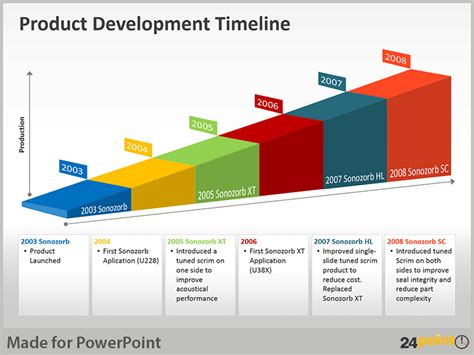 product layout exle ppt using product development timeline in powerpoint presentations