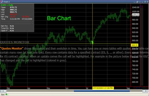 bar chart top 100 stocks commodity quotes like success